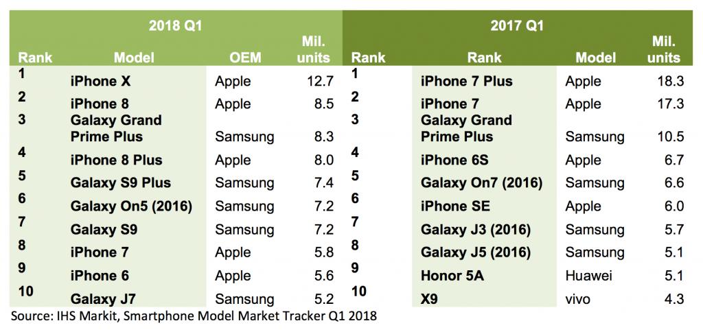 classement-top-10-smartphones-vendus-q1-2018